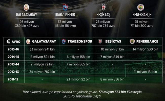 Türk kulüplerine UEFA'dan 5 yılda 188 milyon avro