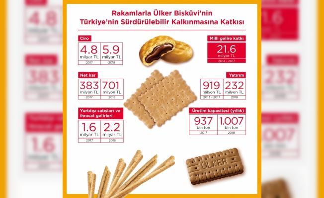 Ülker Bisküvi'nin Türkiye ekonomisine katkısı 2018'de de devam etti